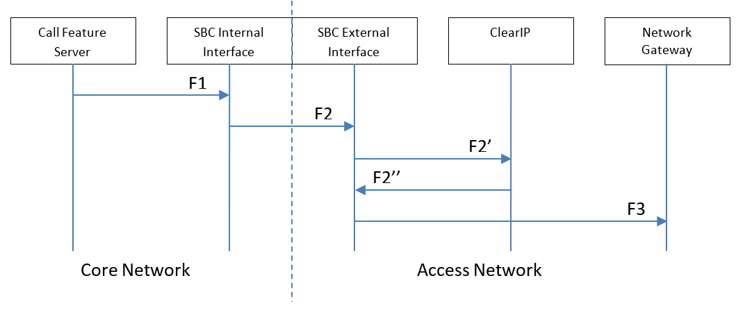 Proposed scenario with ClearIP