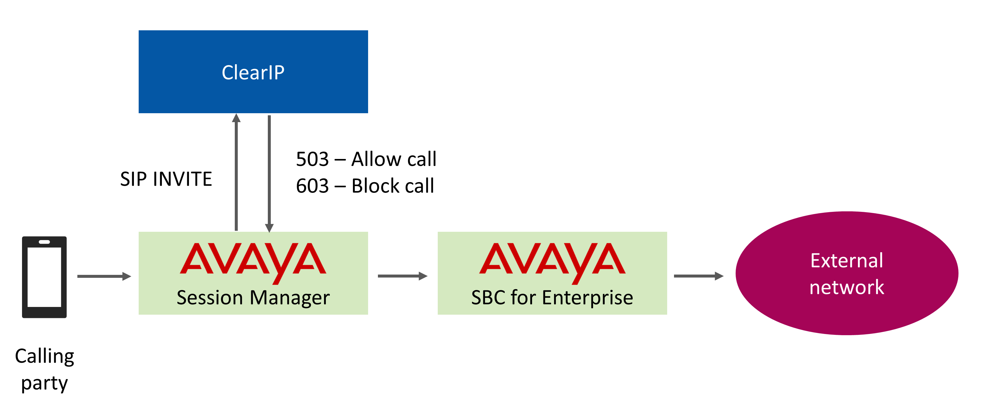 Fraud prevention call flow
