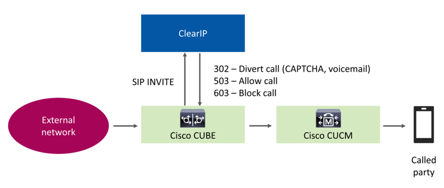 ClearIP - CUBE network
