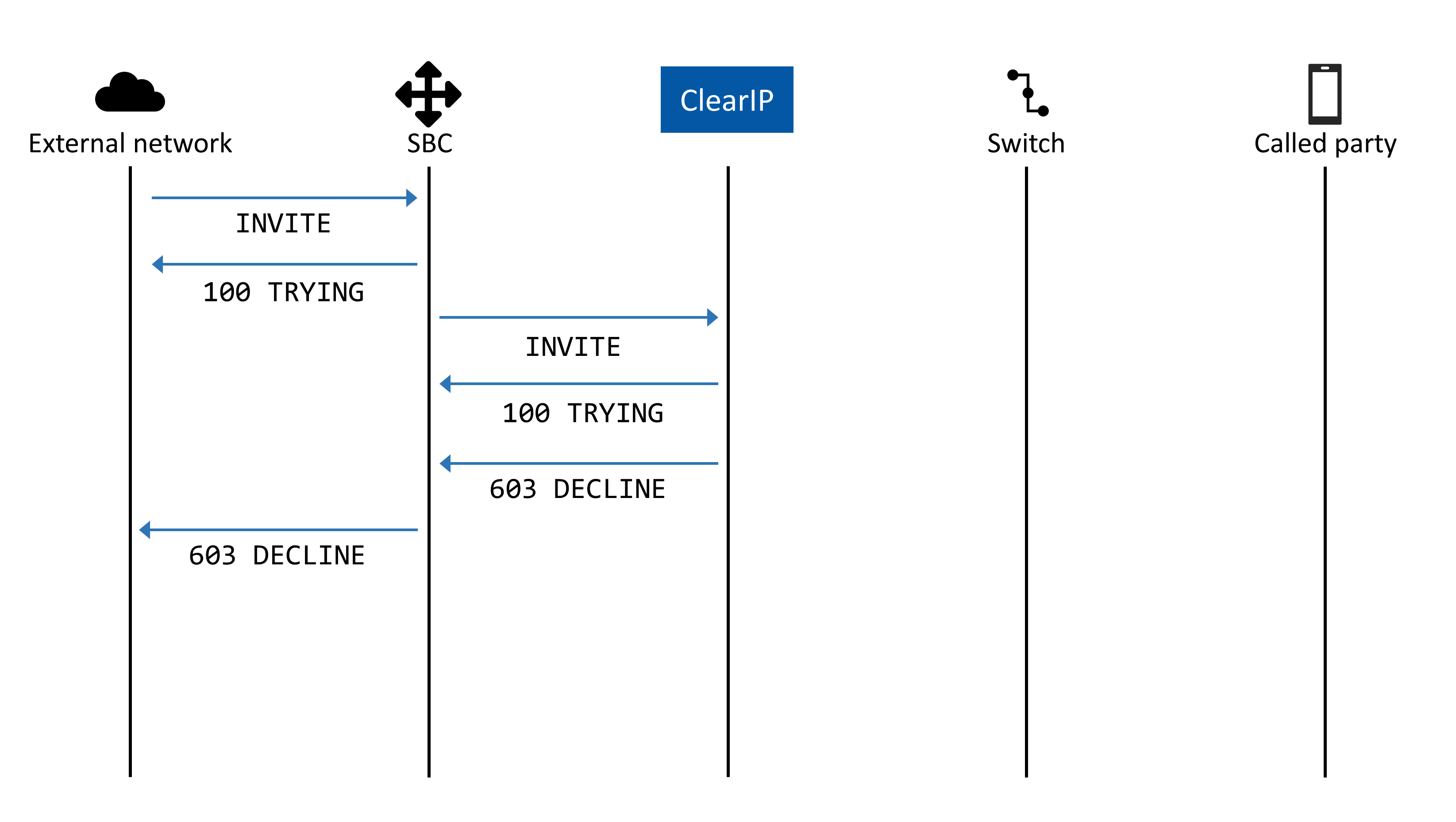 Cisco Call Blocking Specific Calling Numbers