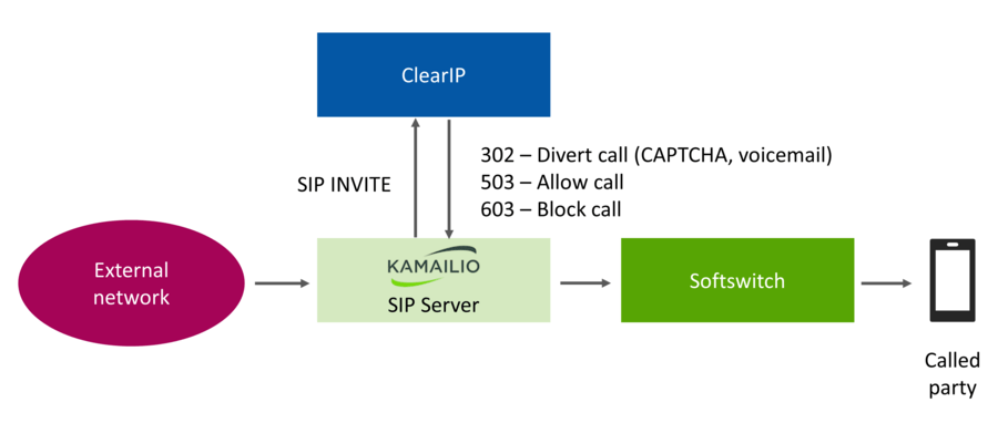 Robocall prevention call flow