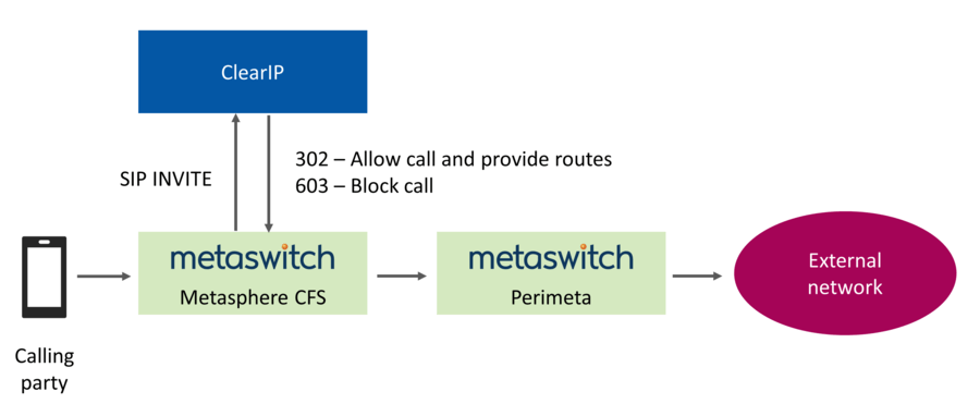 Routing call flow