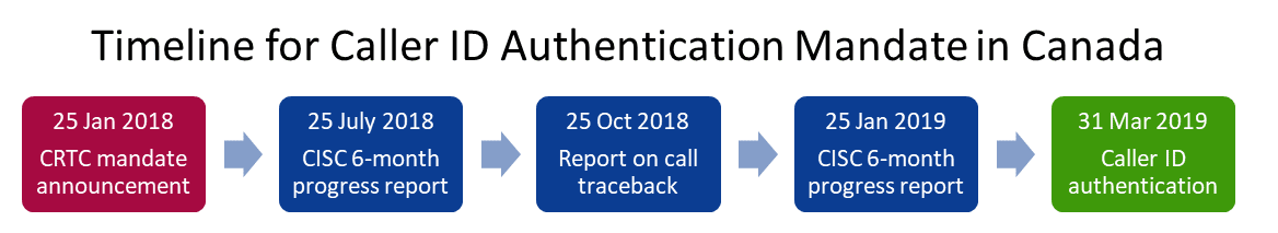 Canadian caller ID authentication timeline