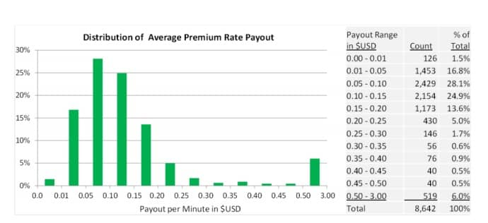 payout rates