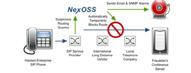 Introduction to VoIP fraud | TransNexus