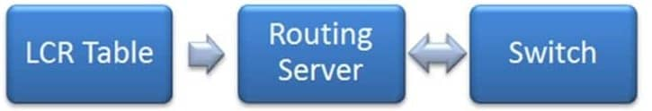 How Least Cost Routing Works