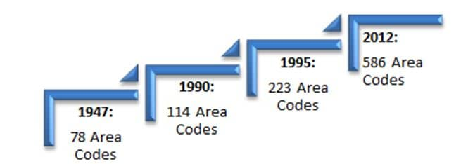 Area Codes over the years