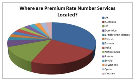 where are premium rate numbers