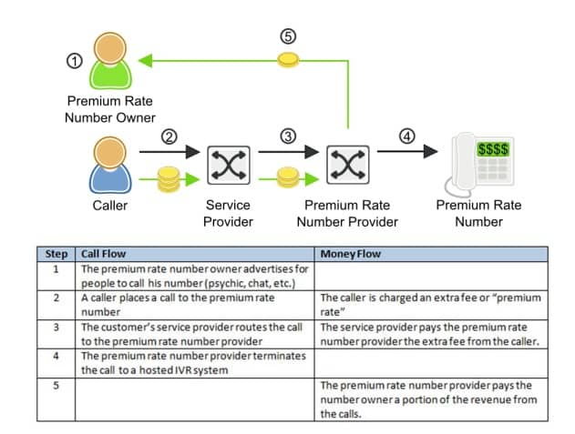 premium rate call workflow