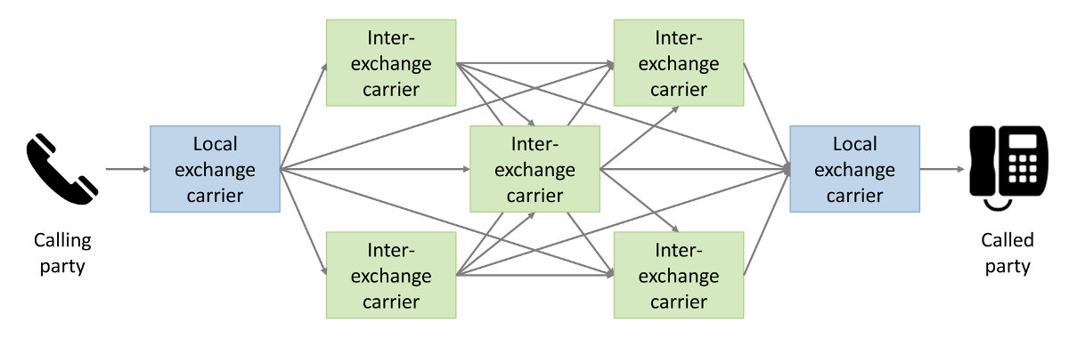 A segment of the telephone network