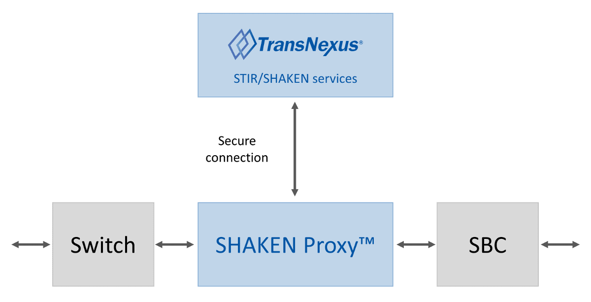SHAKEN Proxy within a telecommunications network