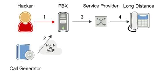 Call Forwarding Hack Diagram