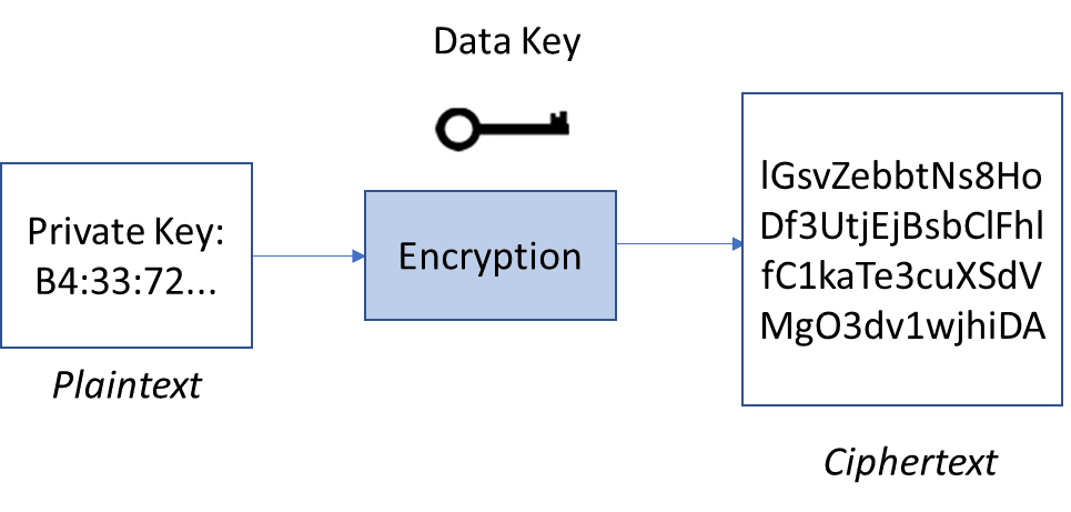 Basic encryption diagram