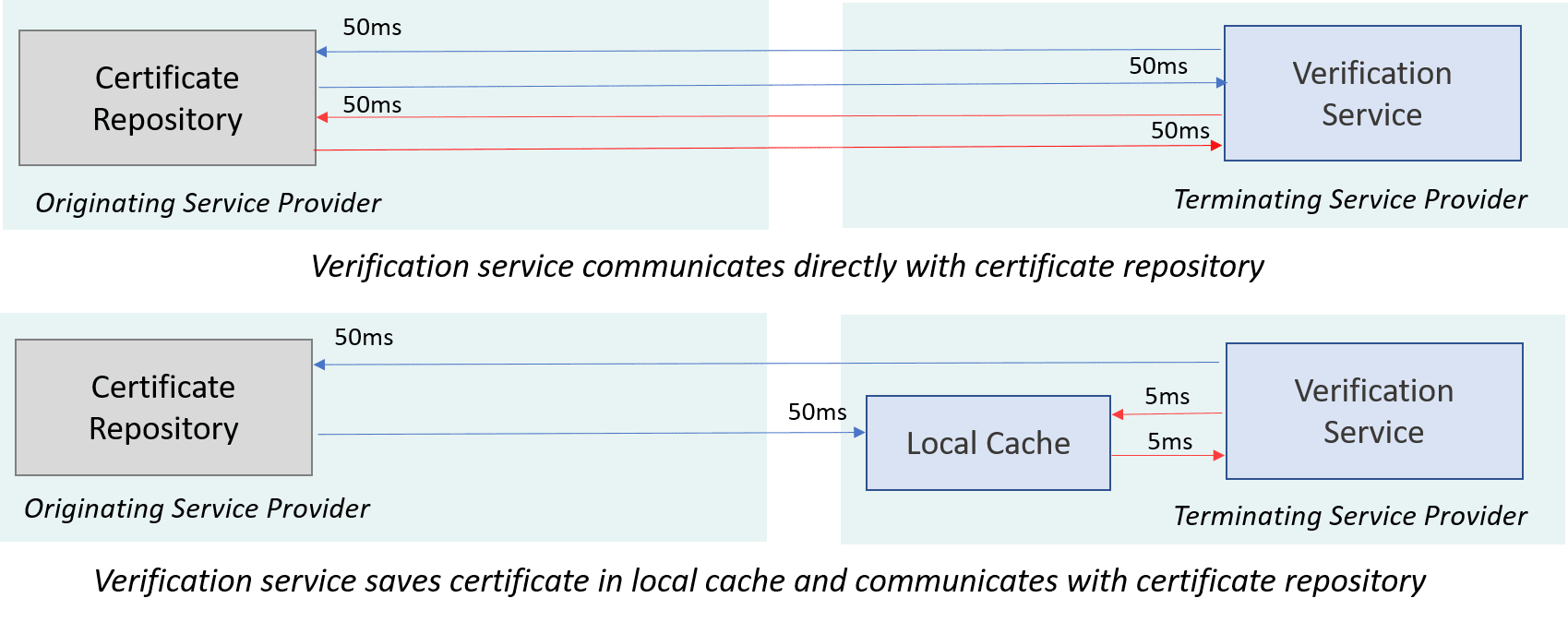 Certificate caching reduces latency for fetching certificates