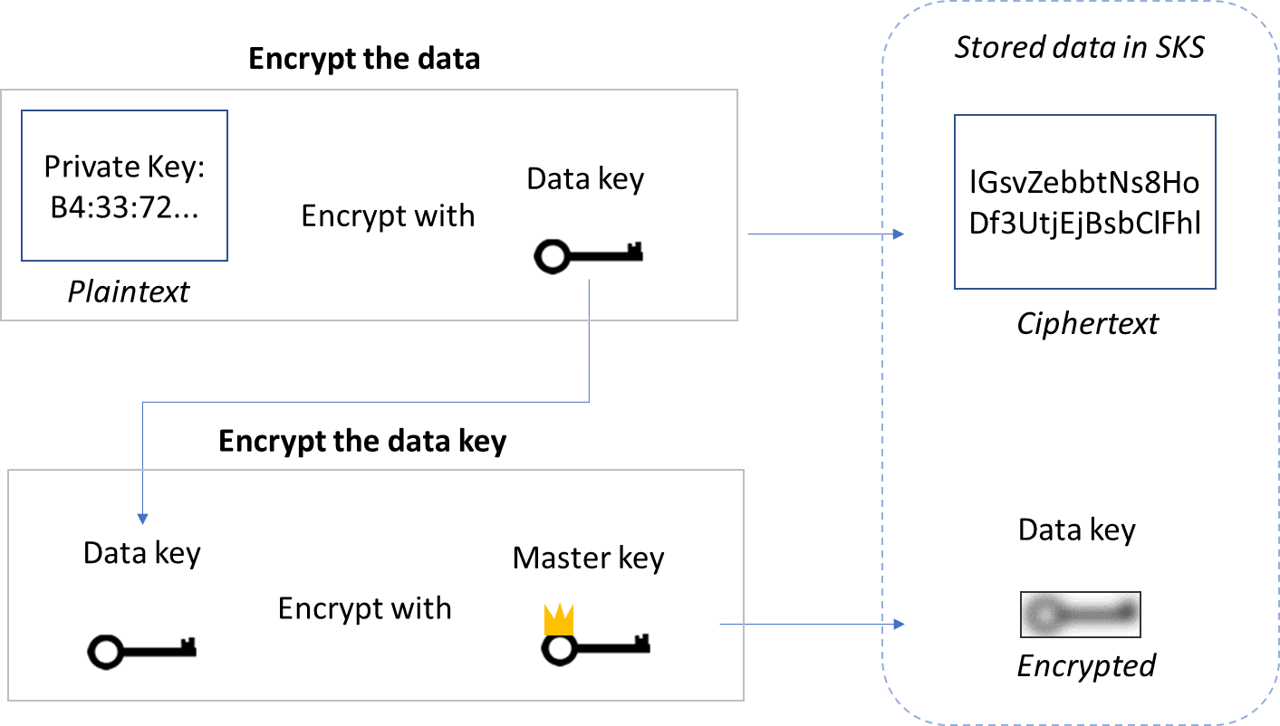 Envelope encryption