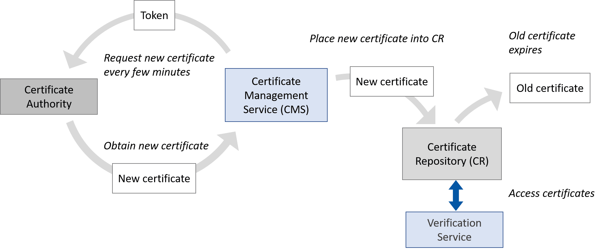 CMS requests new certificates every few minutes