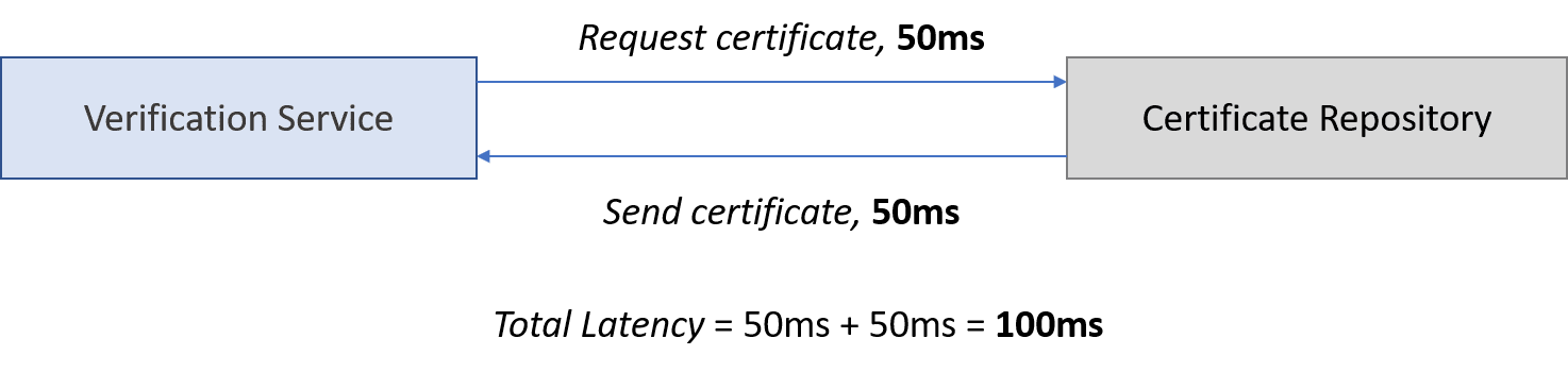 Latency between verification service and certificate repository