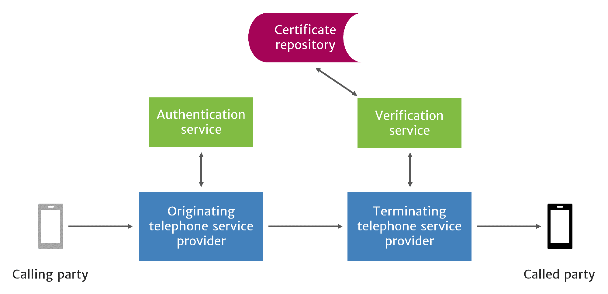 STIR/SHAKEN authenticates and verifies caller ID