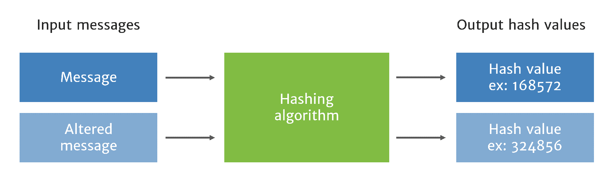 Hashing diagram