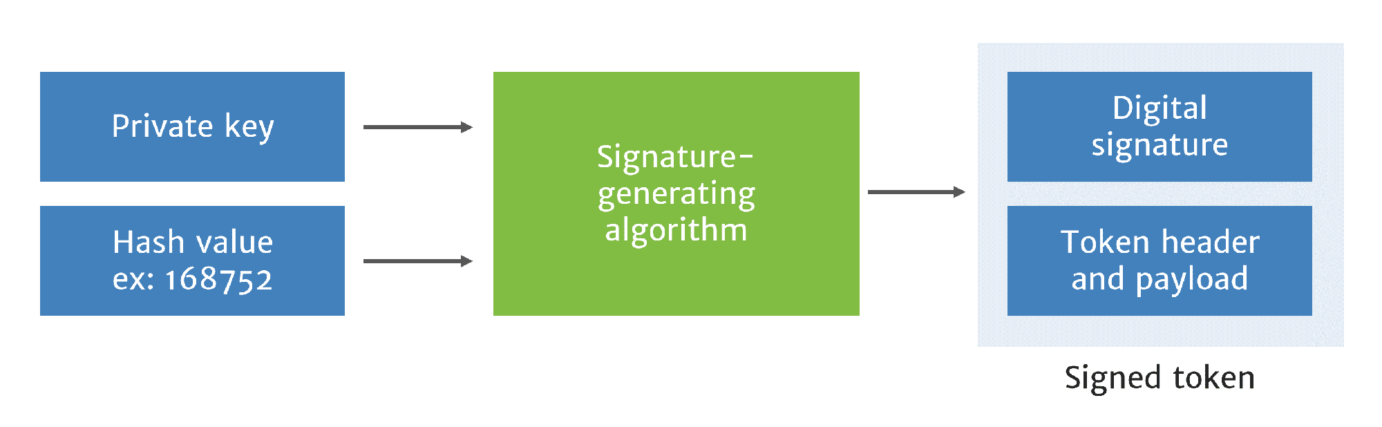 Creating digital signature with signature generation algorithm